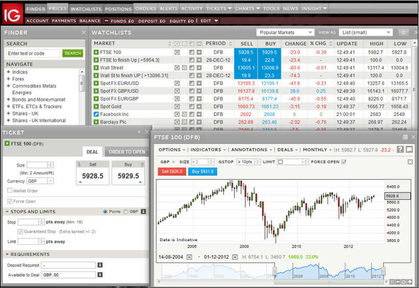 Access futures and options trading