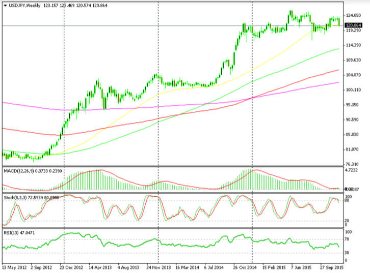 USD/JPY gained 200 pips in the 1st day of QE announcement in 2012 and the trend continued for another 50 cents