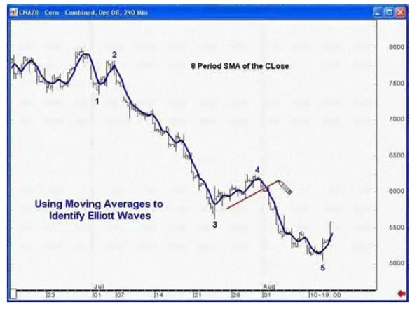 A wave starts after the price crosses over the moving average.