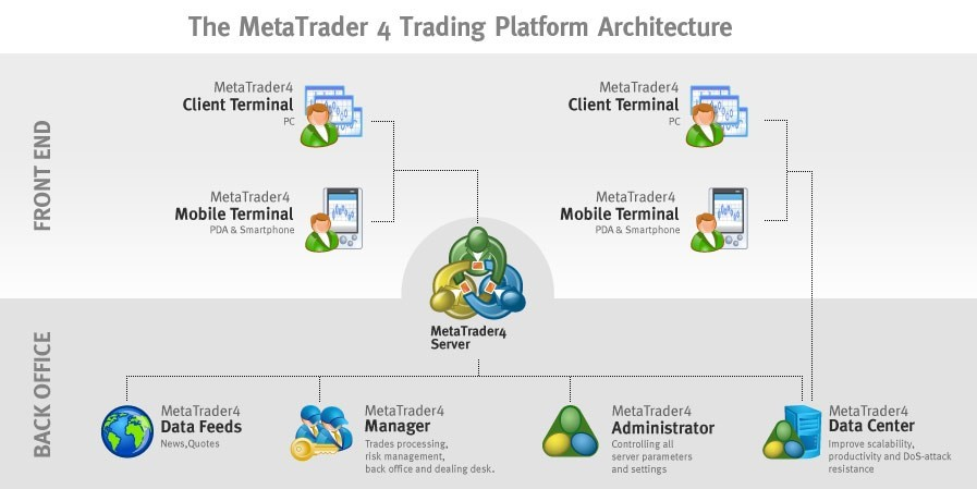 The MT4 platform Architecture