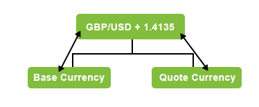 a quote of GBP USD currency pair