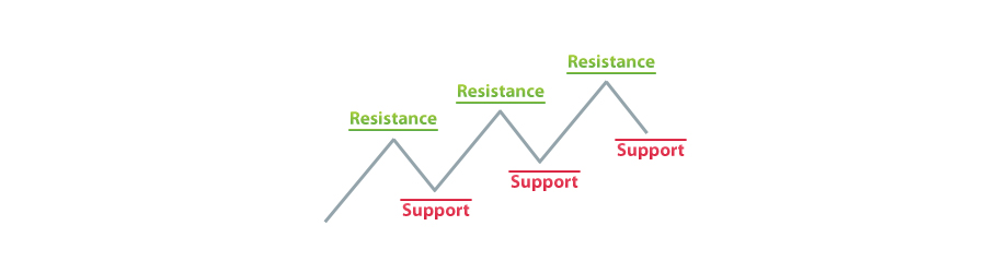 resistance and support on an uptrend
