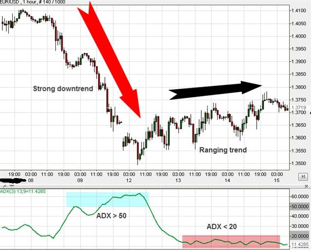 ADX indicator