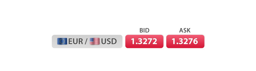 EUR USD bid ask price
