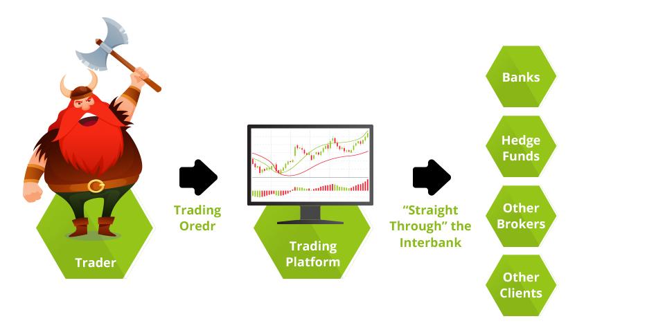 Ecn broker or market broker