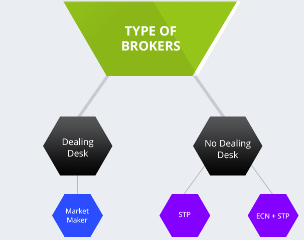 Different types of forex brokers
