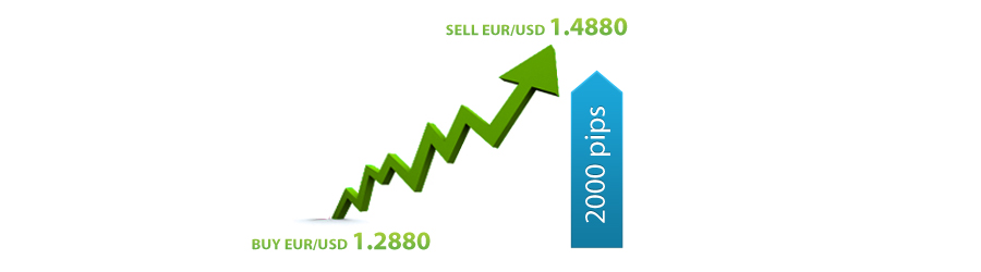 buy eur/usd at 1.2880, sell at 1.4880. 2000 pips profit