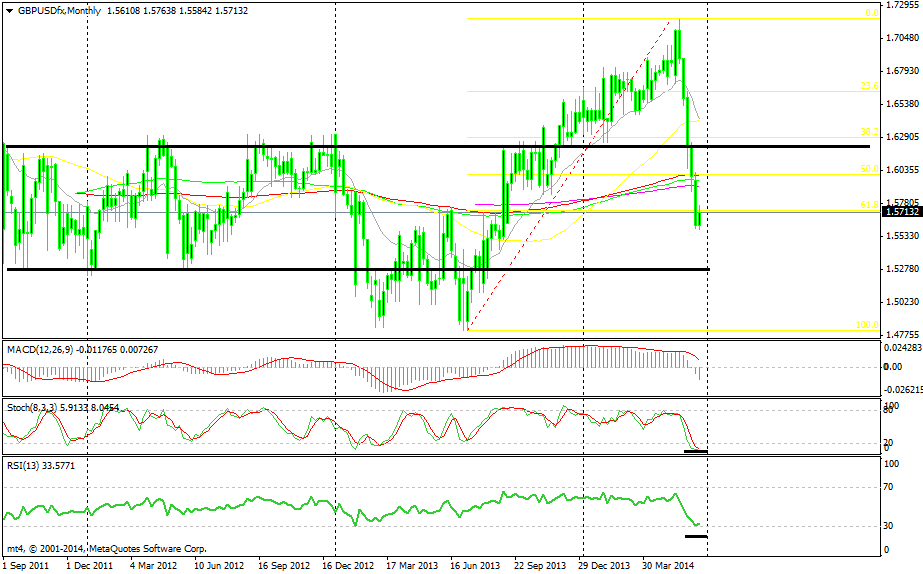 RSI and Stochastics are oversold and we are below the 61.8 Fibonacci level