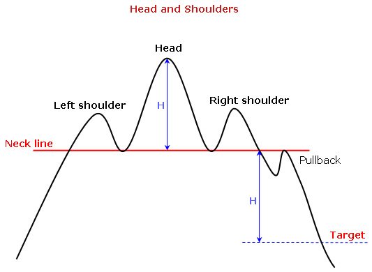 http://www.forex-tribe.com/img/Patterns/head-and-shoulders