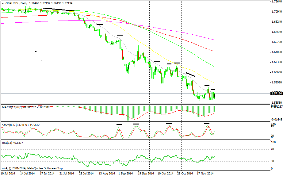 Good levels to enter short during downtrend based on 20 MA and overbought Stochastics